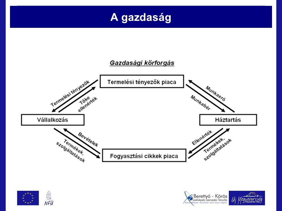 Vállalkozások csoportosítása 3.Vállalkozási forma szerint Egyéni vállalkozások Társas vállalkozások 4.Nagyságuk szerint Mikrovállalkozás Kisvállalkozás Középvállalkozás Makrovállalkozás