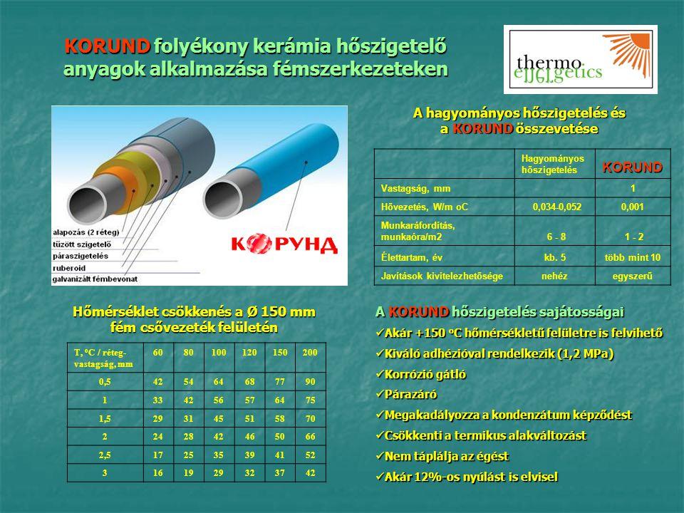 KORUND folyékony kerámia hőszigetelő anyagok alkalmazása fémszerkezeteken T, o C / réteg- vastagság, mm 6080100120150200 0,5425464687790 1334256576475