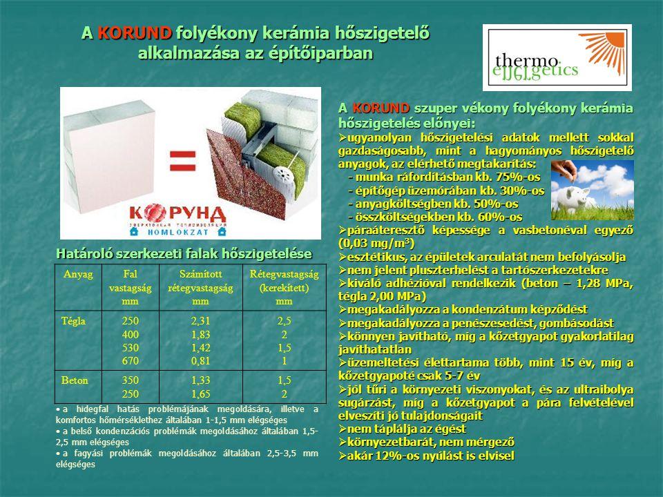 A KORUND folyékony kerámia hőszigetelő alkalmazása az építőiparban A KORUND szuper vékony folyékony kerámia hőszigetelés előnyei:  ugyanolyan hőszige