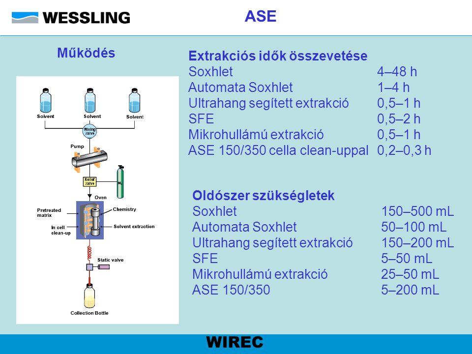 ASE WIREC Működés Extrakciós idők összevetése Soxhlet 4–48 h Automata Soxhlet 1–4 h Ultrahang segített extrakció0,5–1 h SFE 0,5–2 h Mikrohullámú extra