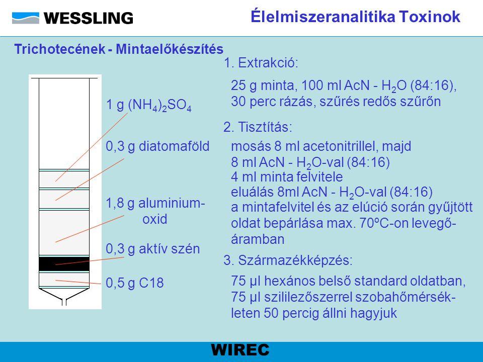 Élelmiszeranalitika Toxinok WIREC 1 g (NH 4 ) 2 SO 4 0,3 g diatomaföld 1,8 g aluminium- oxid 0,3 g aktív szén 0,5 g C18 mosás 8 ml acetonitrillel, maj