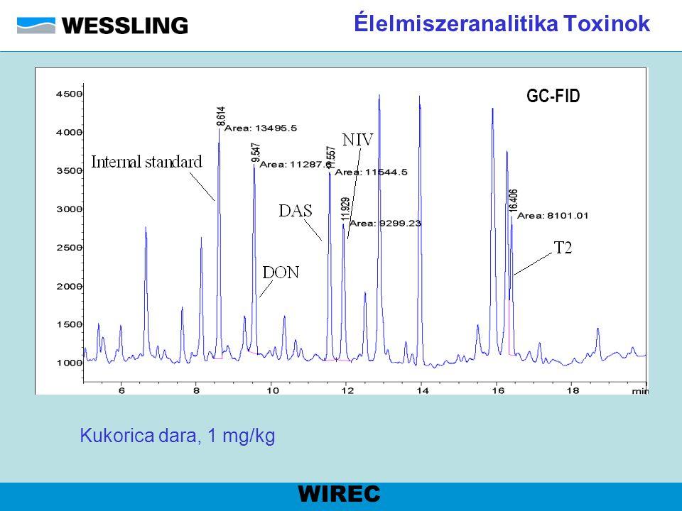 Élelmiszeranalitika Toxinok WIREC GC-FID Kukorica dara, 1 mg/kg