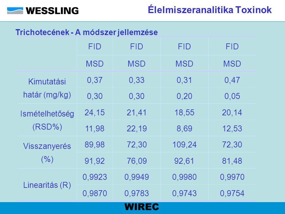 Élelmiszeranalitika Toxinok WIREC FID MSD Kimutatási határ (mg/kg) 0,370,330,310,47 0,30 0,200,05 Ismételhetőség (RSD%) 24,1521,4118,5520,14 11,9822,1
