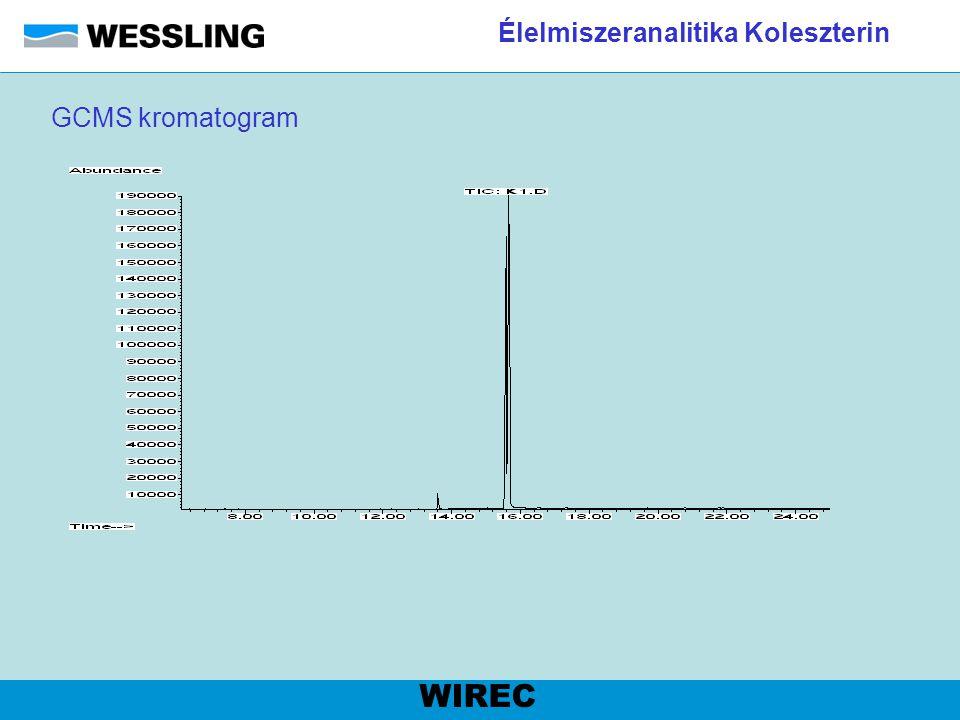 Élelmiszeranalitika Koleszterin GCMS kromatogram WIREC