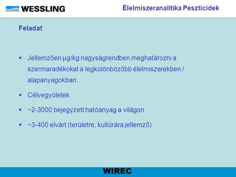 Élelmiszeranalitika Peszticidek WIREC Feladat  Jellemzően µg/kg nagyságrendben meghatározni a szermaradékokat a legkülönbözőbb élelmiszerekben / alap
