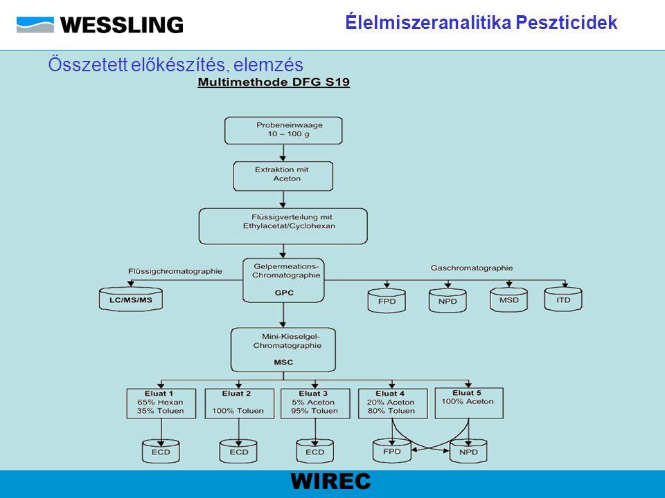 Élelmiszeranalitika Peszticidek WIREC Összetett előkészítés, elemzés