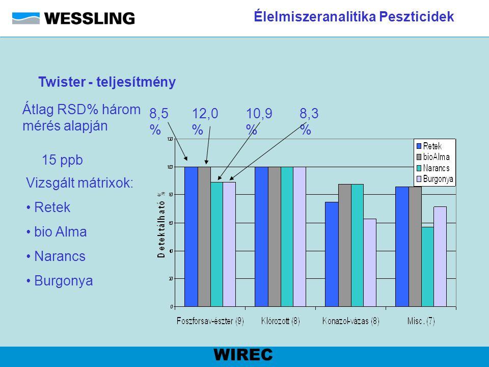 Élelmiszeranalitika Peszticidek WIREC Twister - teljesítmény Vizsgált mátrixok: Retek bio Alma Narancs Burgonya 8,5 % 12,0 % 10,9 % 8,3 % Átlag RSD% h