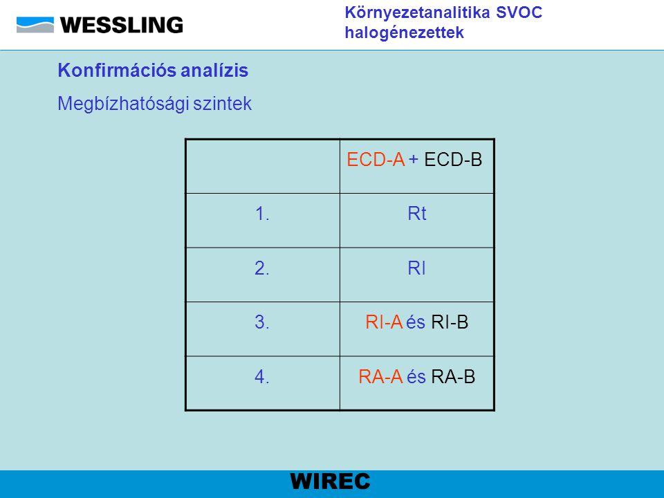 Környezetanalitika SVOC halogénezettek Mérési körülmények:  Detektor1: ECD  Detektor2: ECD  Vivőgáz: hidrogén  Nyomásprogram: 180 kPa (1 perc), 116 kPa (1 perc), 3,5 kPa/min 220 kPa-ig  Kolonna1: Supelco SPB-Octyl (60 m x 0,25 mm x 0,25 µm)  Kolonna2: Supelco MDN-5S (60 m x 0,25 mm x 0,25 µm)  Hőmérséklet program: 50 °C (2 perc), 8 °C/min 240 °C-ig, 30 °C/min 280°C-ig (2perc)  Injektálás: splitless, 2 µl  Injektor hőmérséklet: 280 °C  Detektor hőmérséklet: 300 °C WIREC