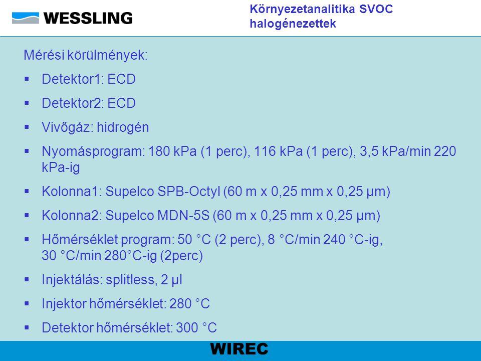 Környezetanalitika SVOC halogénezettek Mérési körülmények:  Detektor1: ECD  Detektor2: ECD  Vivőgáz: hidrogén  Nyomásprogram: 180 kPa (1 perc), 11