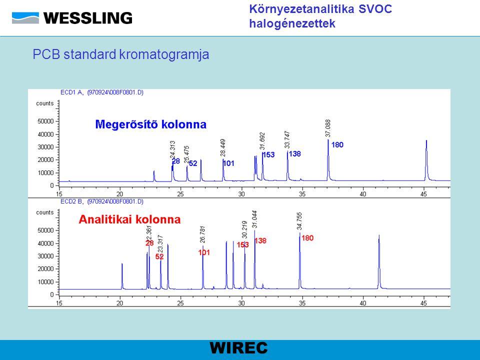 Élelmiszeranalitika Koleszterin Kolesztanol ISTD fragmentogram WIREC