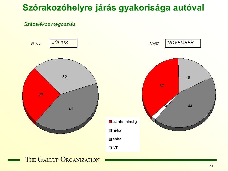 T HE G ALLUP O RGANIZATION 11 Szórakozóhelyre járás gyakorisága autóval JÚLIUSNOVEMBER N=63 N=57 Százalékos megoszlás