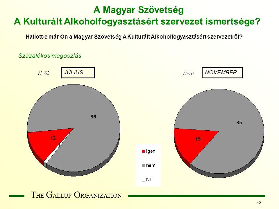 T HE G ALLUP O RGANIZATION 12 A Magyar Szövetség A Kulturált Alkoholfogyasztásért szervezet ismertsége.