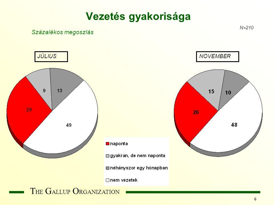 T HE G ALLUP O RGANIZATION 6 Vezetés gyakorisága JÚLIUSNOVEMBER N=210 Százalékos megoszlás