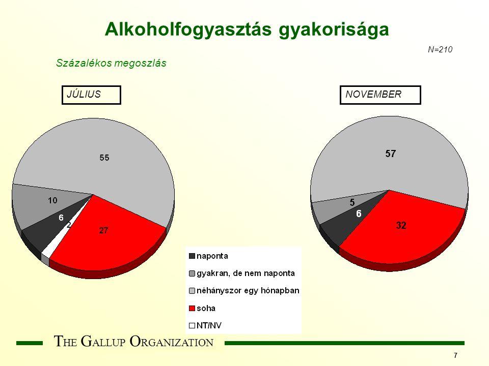 T HE G ALLUP O RGANIZATION 7 Alkoholfogyasztás gyakorisága JÚLIUSNOVEMBER N=210 Százalékos megoszlás
