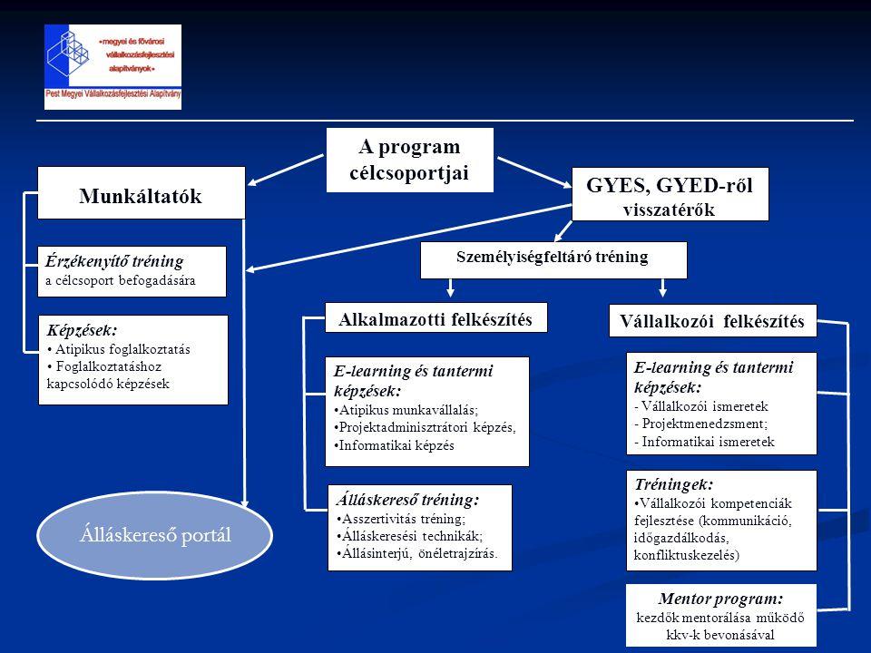 Munkáltatók GYES, GYED-ről visszatérők Érzékenyítő tréning a célcsoport befogadására Képzések: Atipikus foglalkoztatás Foglalkoztatáshoz kapcsolódó képzések Személyiségfeltáró tréning Alkalmazotti felkészítés Vállalkozói felkészítés E-learning és tantermi képzések: Atipikus munkavállalás; Projektadminisztrátori képzés, Informatikai képzés Álláskereső tréning: Asszertivitás tréning; Álláskeresési technikák; Állásinterjú, önéletrajzírás.