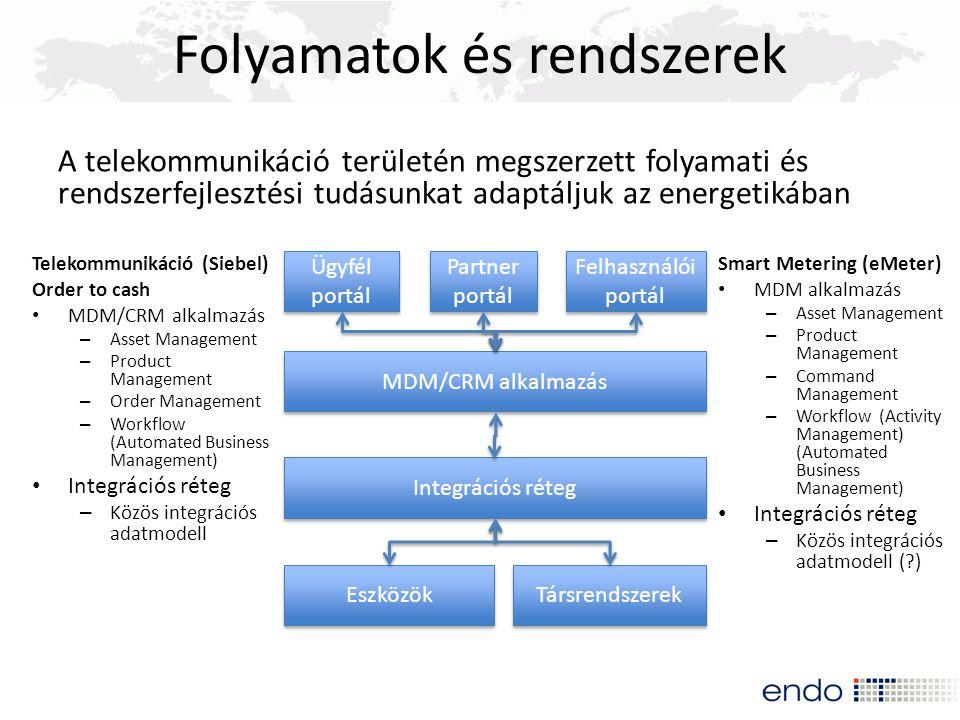 Folyamatok és rendszerek Telekommunikáció (Siebel) Order to cash MDM/CRM alkalmazás – Asset Management – Product Management – Order Management – Workf