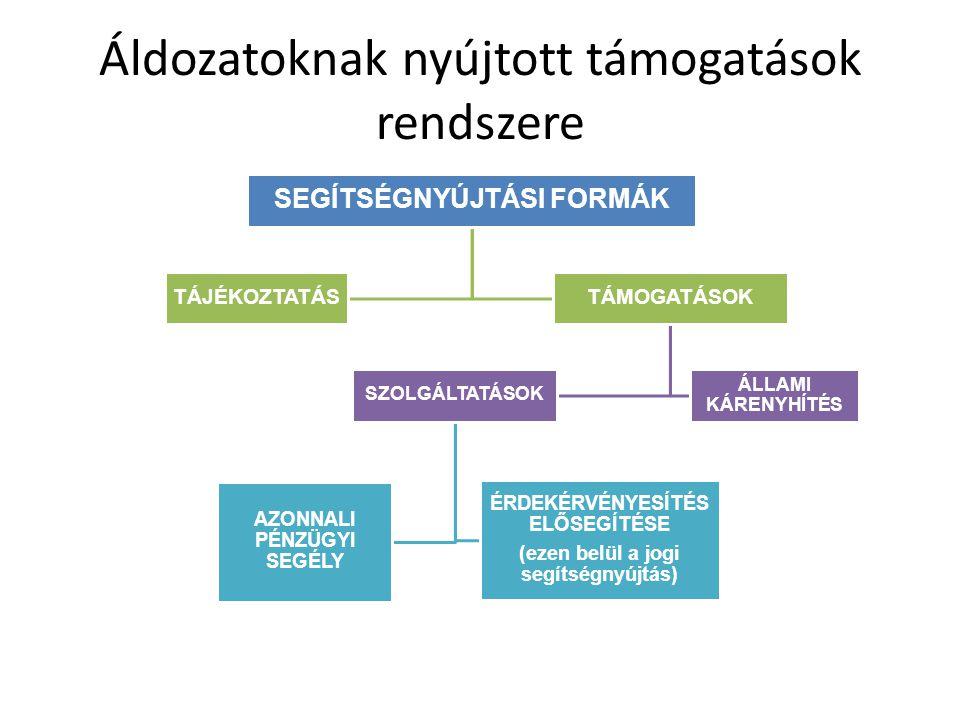 Áldozatoknak nyújtott támogatások rendszere SEGÍTSÉGNYÚJTÁSI FORMÁK TÁJÉKOZTATÁSTÁMOGATÁSOK ÁLLAMI KÁRENYHÍTÉS SZOLGÁLTATÁSOK AZONNALI PÉNZÜGYI SEGÉLY ÉRDEKÉRVÉNYESÍTÉS ELŐSEGÍTÉSE (ezen belül a jogi segítségnyújtás)