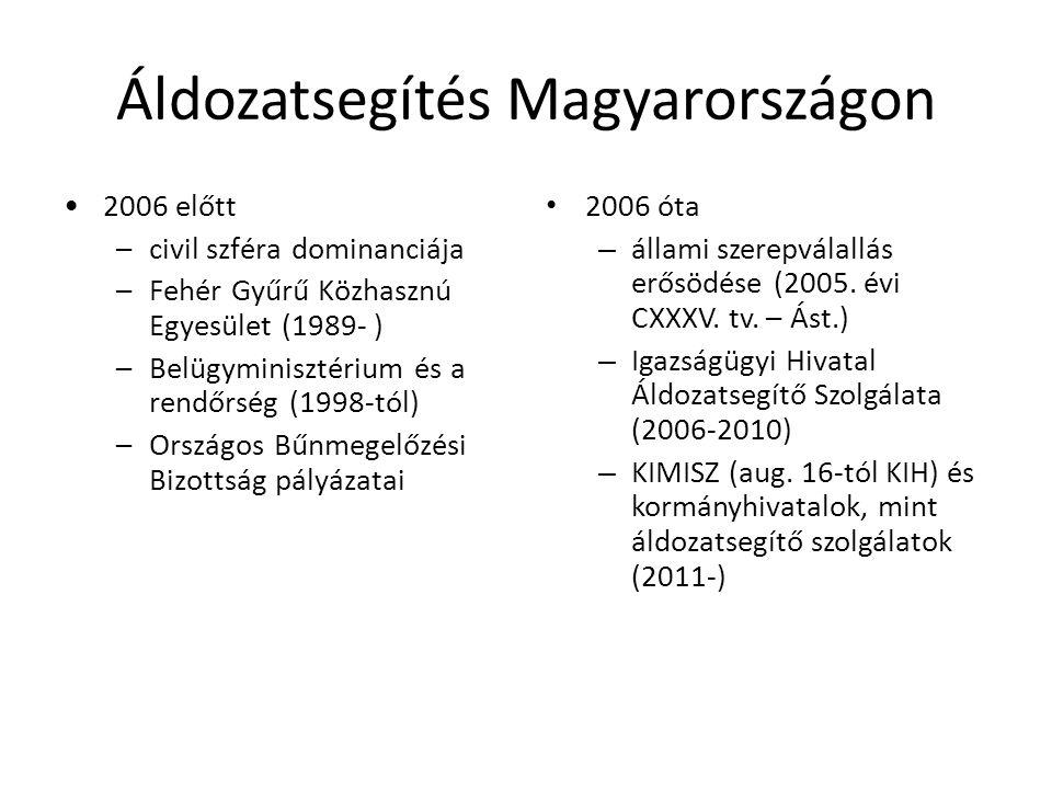 Áldozatsegítés Magyarországon 2006 előtt –civil szféra dominanciája –Fehér Gyűrű Közhasznú Egyesület (1989- ) –Belügyminisztérium és a rendőrség (1998-tól) –Országos Bűnmegelőzési Bizottság pályázatai 2006 óta – állami szerepválallás erősödése (2005.