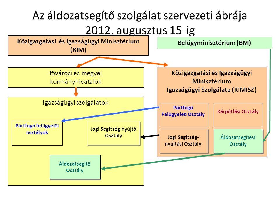 Közigazgatási és Igazságügyi Minisztérium Igazságügyi Szolgálata (KIMISZ) Az áldozatsegítő szolgálat szervezeti ábrája 2012. augusztus 15-ig fővárosi