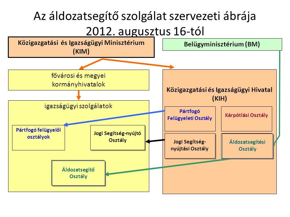 Közigazgatási és Igazságügyi Hivatal (KIH) Az áldozatsegítő szolgálat szervezeti ábrája 2012. augusztus 16-tól fővárosi és megyei kormányhivatalok iga