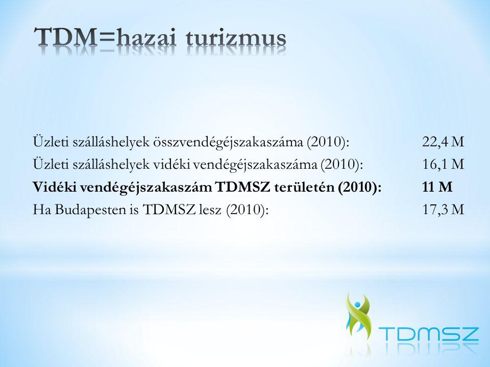 Üzleti szálláshelyek összvendégéjszakaszáma (2010): 22,4 M Üzleti szálláshelyek vidéki vendégéjszakaszáma (2010):16,1 M Vidéki vendégéjszakaszám TDMSZ