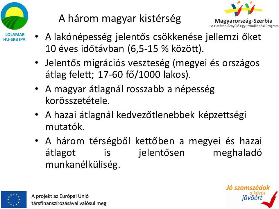 A három magyar kistérség A lakónépesség jelentős csökkenése jellemzi őket 10 éves időtávban (6,5-15 % között).
