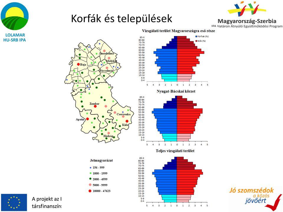 Korfák és települések
