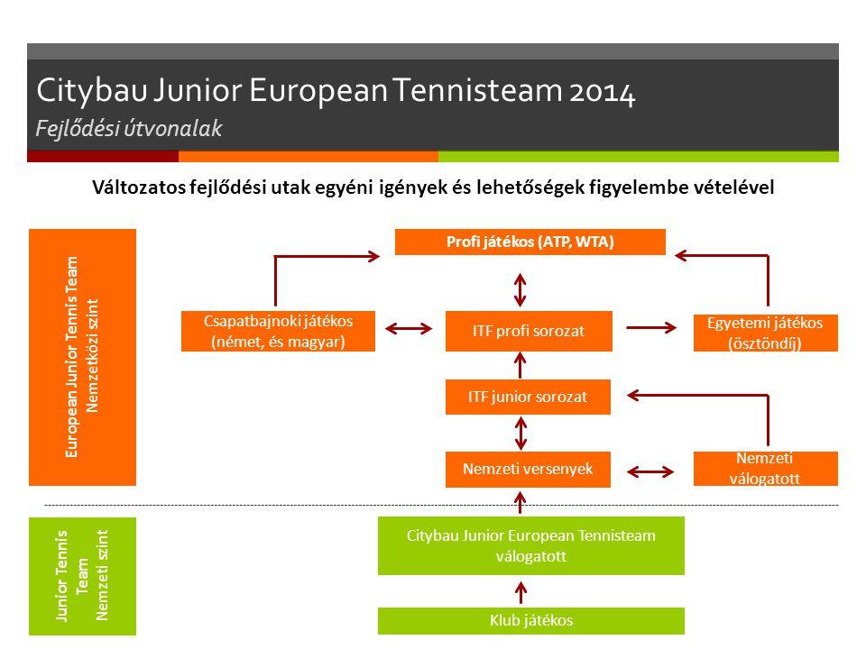 Egyetemi játékos (ösztöndíj) Klub játékos Citybau Junior European Tennisteam válogatott Nemzeti versenyek ITF junior sorozat Nemzeti válogatott Változ