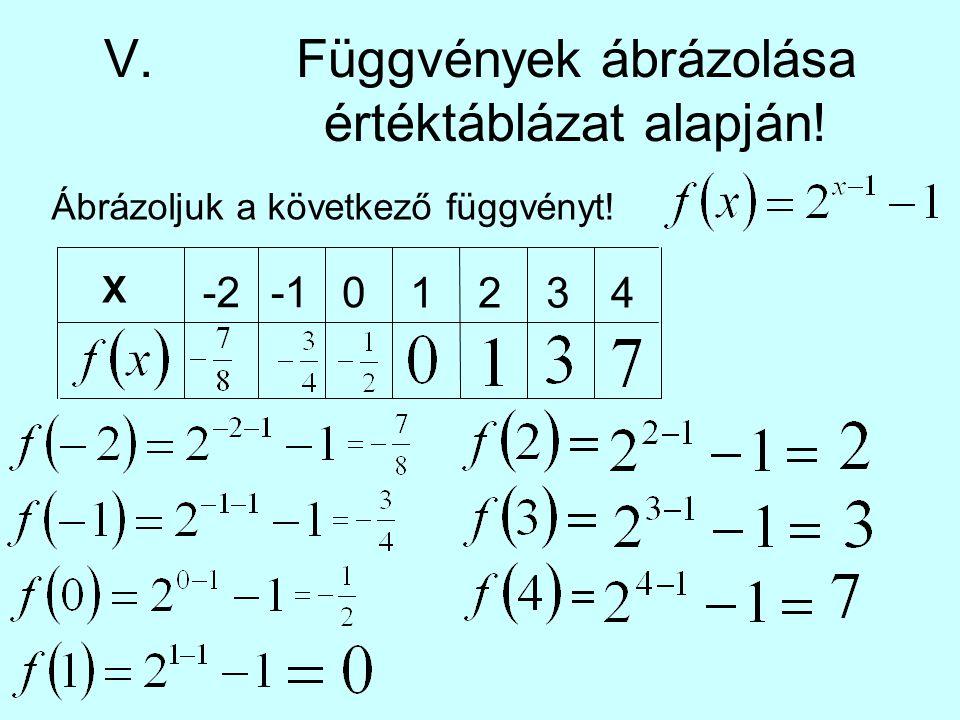 V.Függvények ábrázolása értéktáblázat alapján! Ábrázoljuk a következő függvényt! X -20 1234