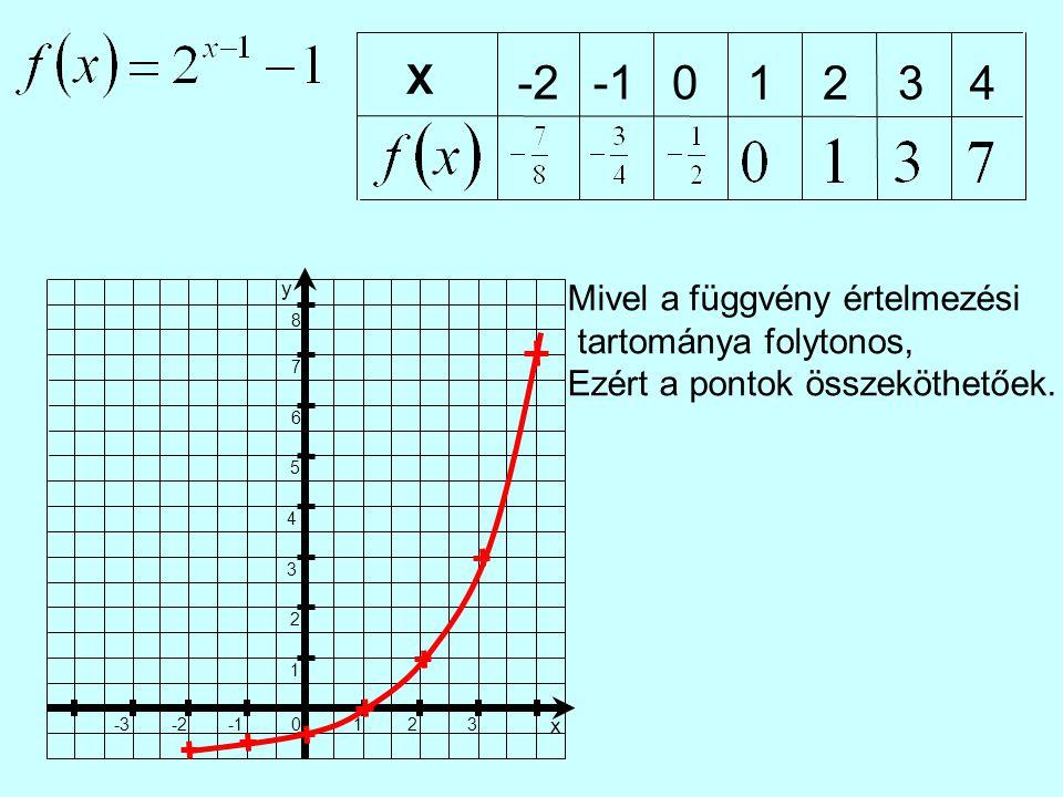X -20 1234 1 23 x 0 -2-3 1 2 3 4 5 6 7 8 y Mivel a függvény értelmezési tartománya folytonos, Ezért a pontok összeköthetőek.