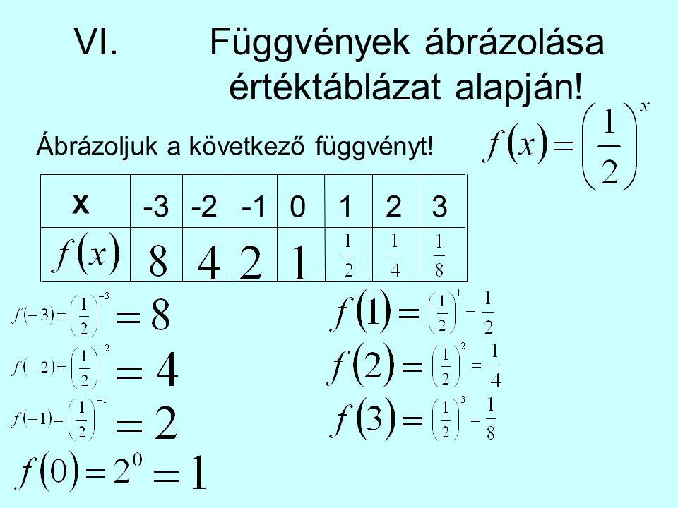 VI.Függvények ábrázolása értéktáblázat alapján! Ábrázoljuk a következő függvényt! X -3-2 0123
