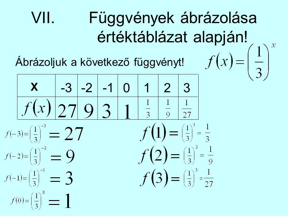 VII.Függvények ábrázolása értéktáblázat alapján! Ábrázoljuk a következő függvényt! X -3-2 0123