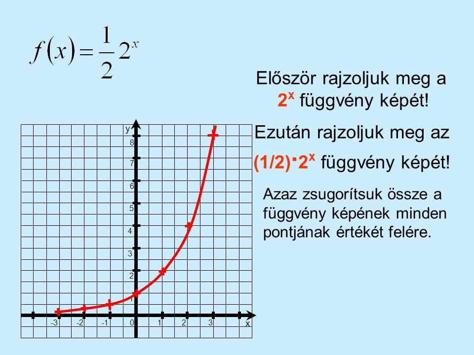 1 23 x 0 -2-3 1 2 3 4 5 6 7 8 y Először rajzoljuk meg a 2 x függvény képét! Ezután rajzoljuk meg az (1/2) · 2 x függvény képét! Azaz zsugorítsuk össze