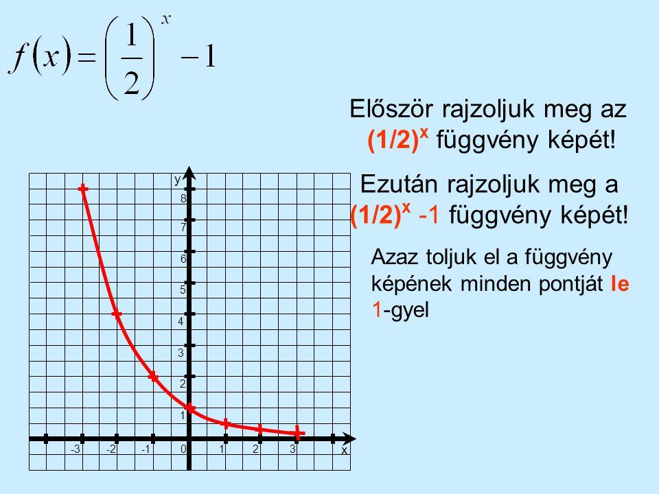 1 23 x 0 -2-3 1 2 3 4 5 6 7 8 y Először rajzoljuk meg az (1/2) x függvény képét! Ezután rajzoljuk meg a (1/2) x -1 függvény képét! Azaz toljuk el a fü