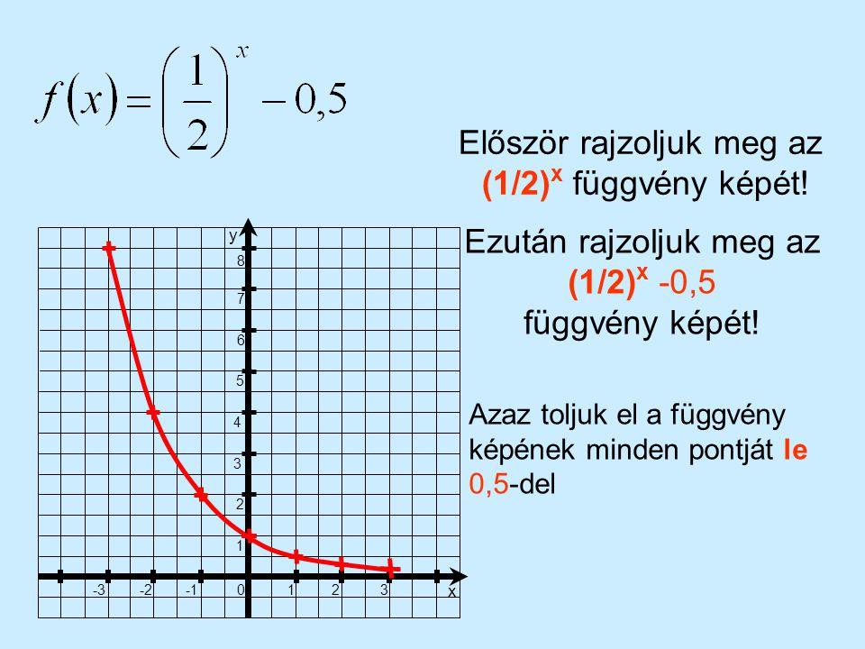 1 23 x 0 -2-3 1 2 3 4 5 6 7 8 y Először rajzoljuk meg az (1/2) x függvény képét! Ezután rajzoljuk meg az (1/2) x -0,5 függvény képét! Azaz toljuk el a
