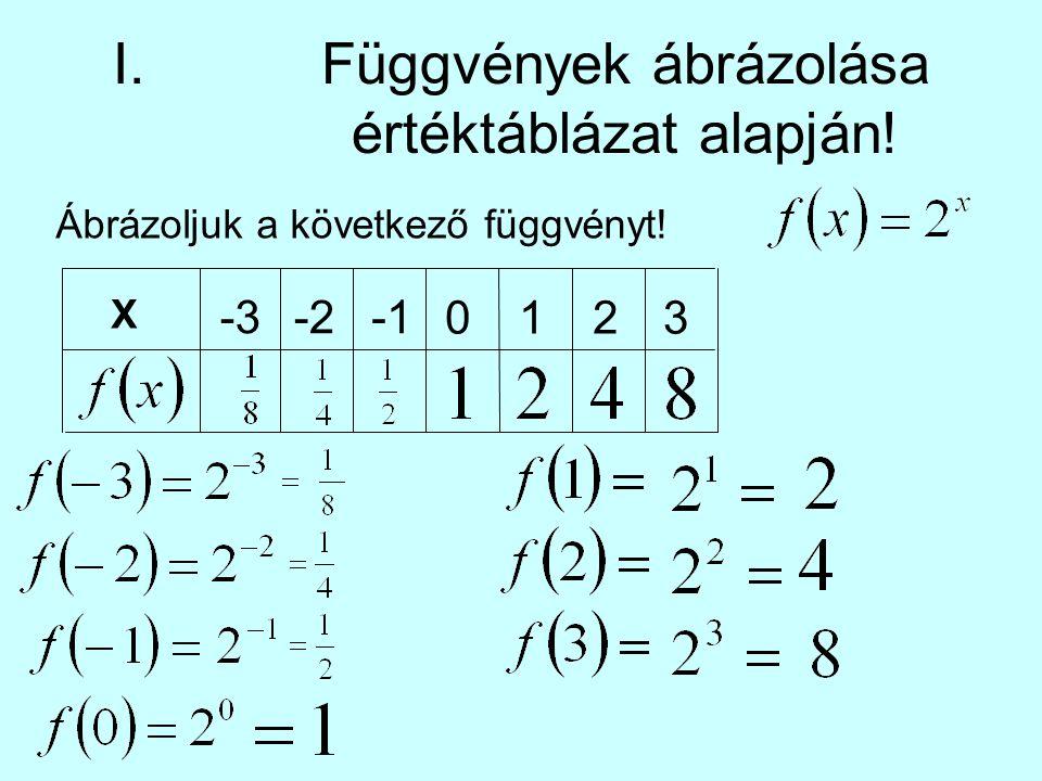 I.Függvények ábrázolása értéktáblázat alapján! Ábrázoljuk a következő függvényt! X -3-2 0123