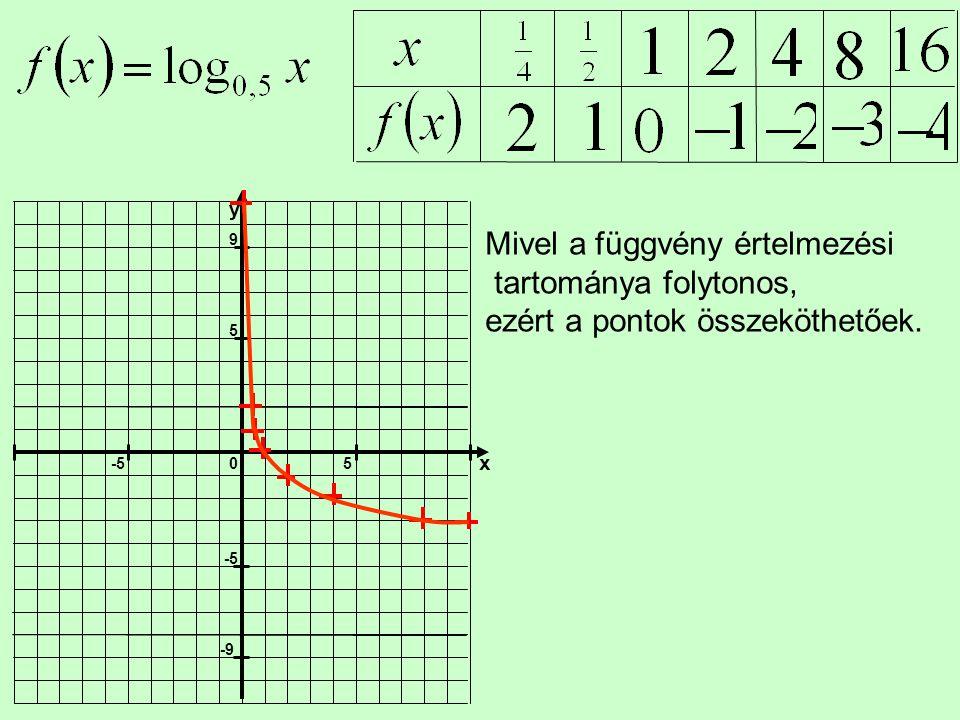 Mivel a függvény értelmezési tartománya folytonos, ezért a pontok összeköthetőek.