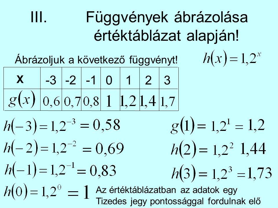 III.Függvények ábrázolása értéktáblázat alapján! Ábrázoljuk a következő függvényt! X -3-2 0123 Az értéktáblázatban az adatok egy Tizedes jegy pontossá