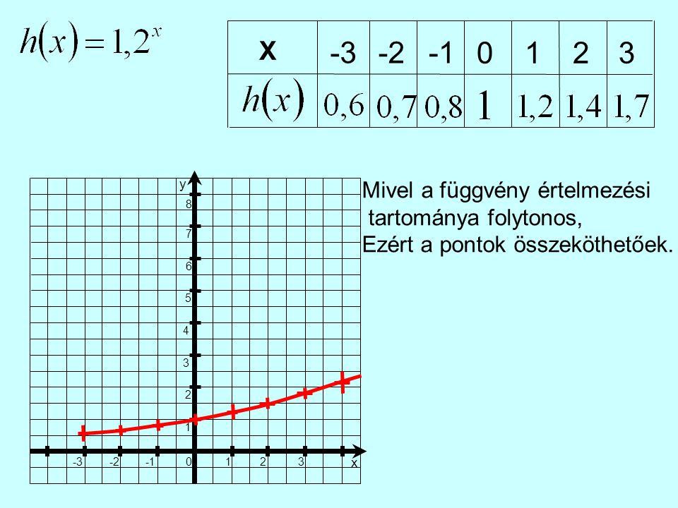 X -3-2 0123 1 23 x 0 -2-3 1 2 3 4 5 6 7 8 y Mivel a függvény értelmezési tartománya folytonos, Ezért a pontok összeköthetőek.