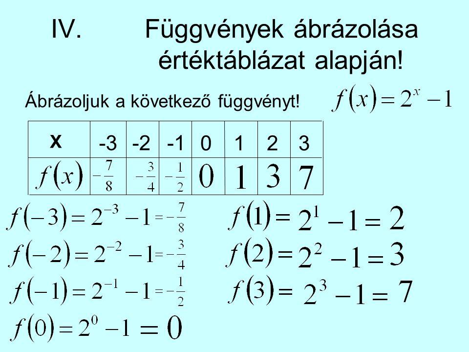 IV.Függvények ábrázolása értéktáblázat alapján! Ábrázoljuk a következő függvényt! X -3-2 0123