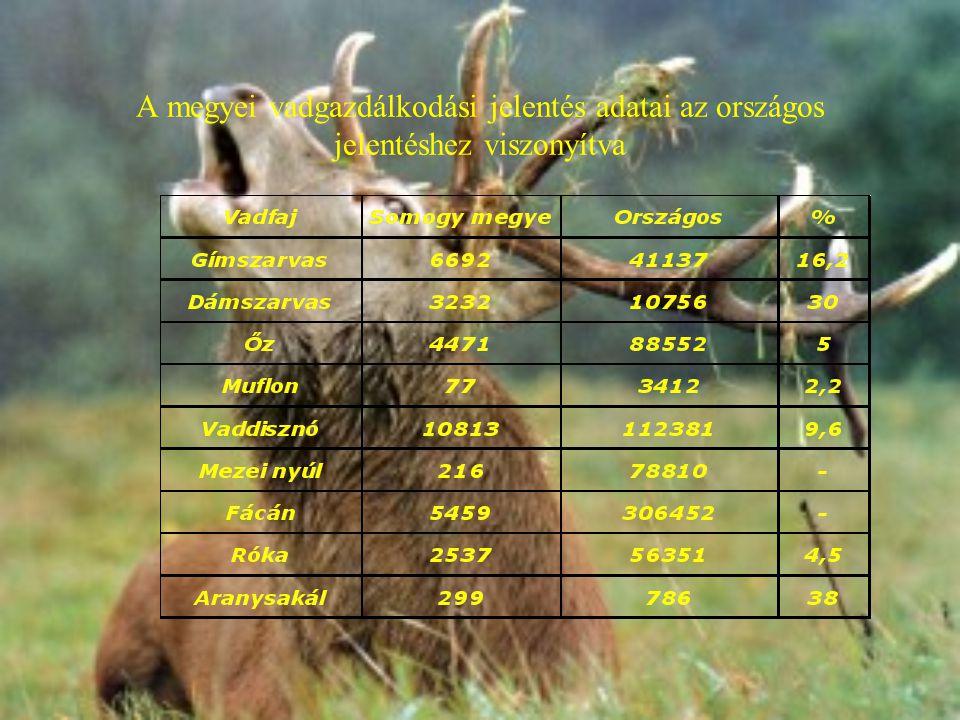 A megyei vadgazdálkodási jelentés adatai az országos jelentéshez viszonyítva