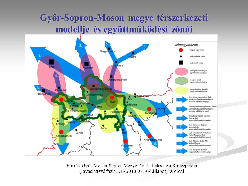 Győr-Sopron-Moson megye térszerkezeti modellje és együttműködési zónái Forrás: Győr-Moson-Sopron Megye Területfejlesztési Koncepciója (Javaslattevő fázis 3.1 - 2013.07.30-i állapot), 9.