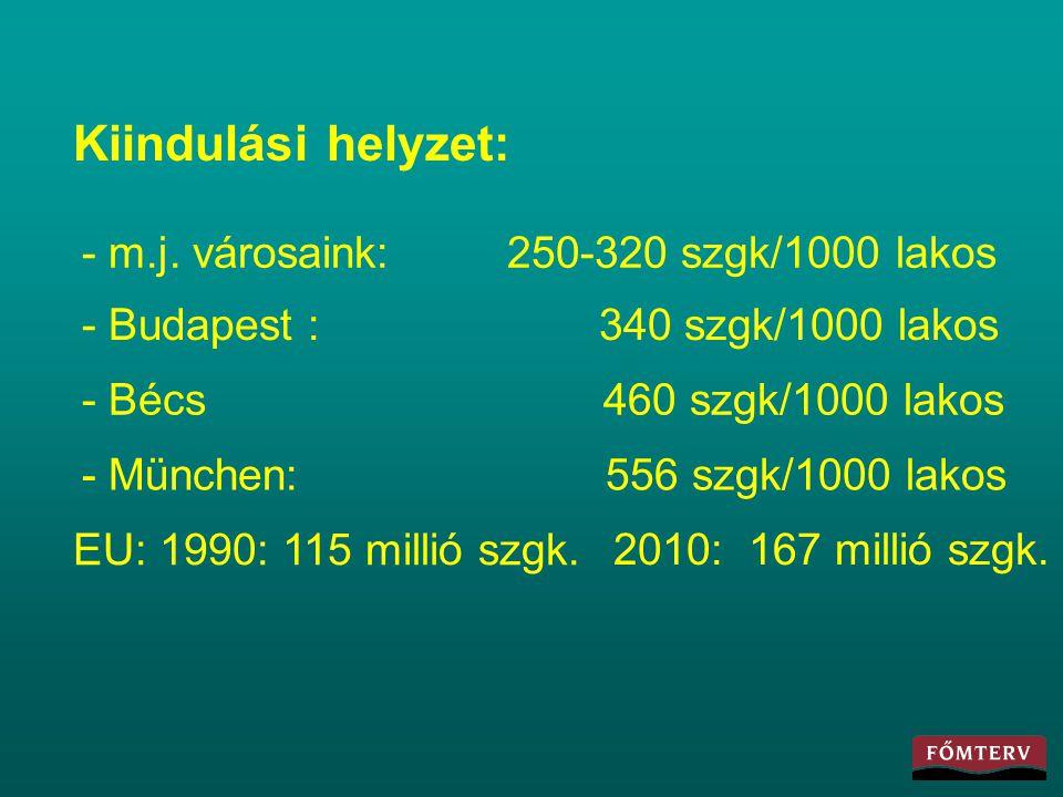 Kiindulási helyzet: - m.j. városaink: 250-320 szgk/1000 lakos - Budapest : 340 szgk/1000 lakos - Bécs 460 szgk/1000 lakos - München: 556 szgk/1000 lak