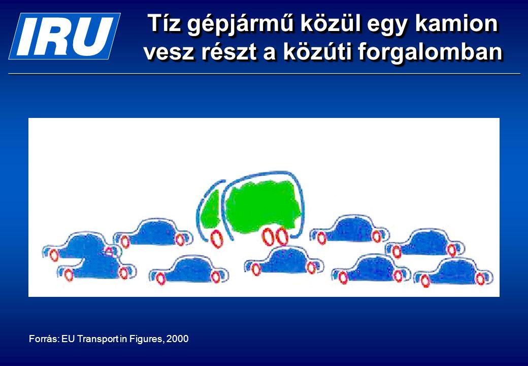 Tíz gépjármű közül egy kamion vesz részt a közúti forgalomban Forrás: EU Transport in Figures, 2000