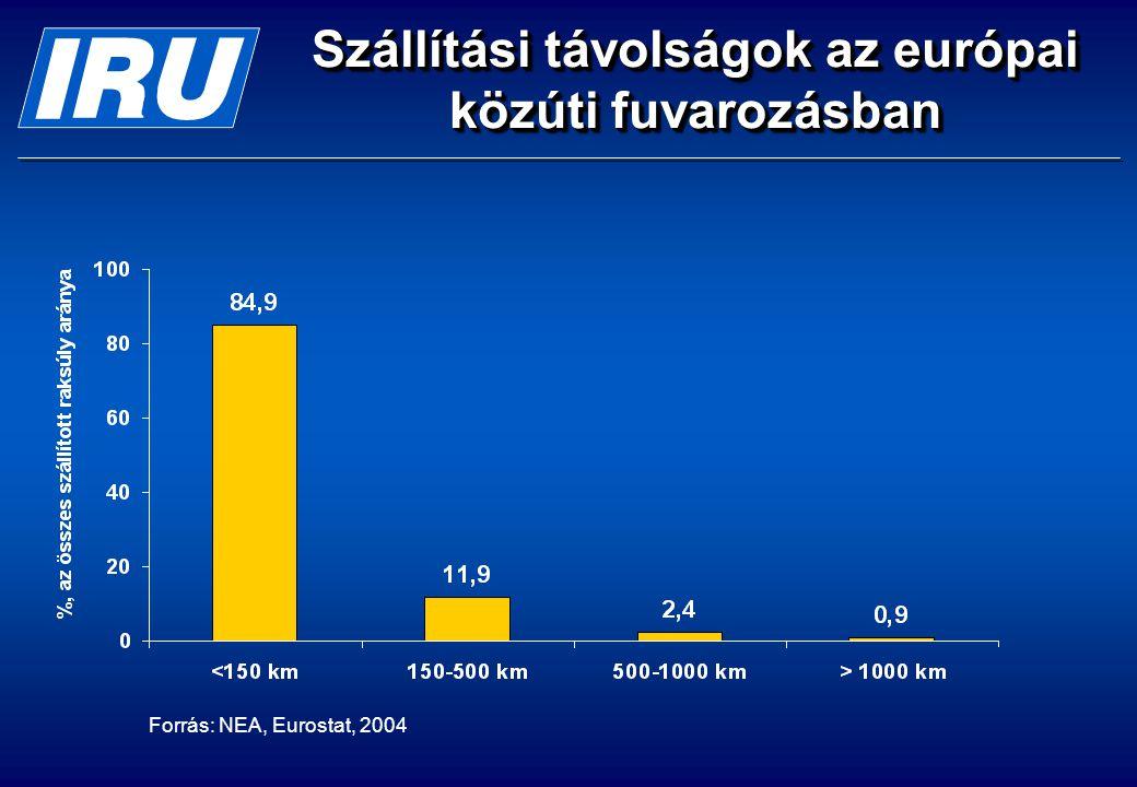 Szállítási távolságok az európai közúti fuvarozásban Forrás: NEA, Eurostat, 2004