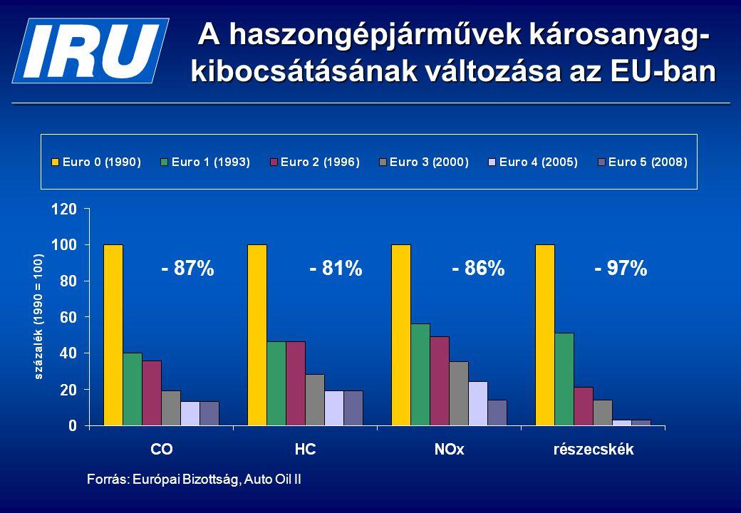 A haszongépjárművek károsanyag- kibocsátásának változása az EU-ban - 87%- 81%- 86%- 97% Forrás: Európai Bizottság, Auto Oil II