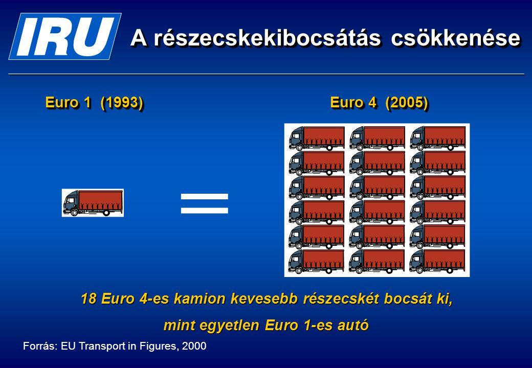 A részecskekibocsátás csökkenése 18 Euro 4-es kamion kevesebb részecskét bocsát ki, mint egyetlen Euro 1-es autó = Forrás: EU Transport in Figures, 2000 Euro 1 (1993) Euro 4 (2005)