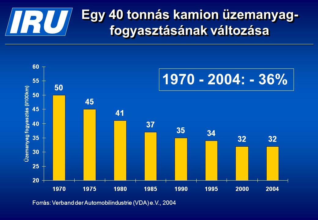 Egy 40 tonnás kamion üzemanyag- fogyasztásának változása Forrás: Verband der Automobilindustrie (VDA) e.V., 2004 1970 - 2004: - 36%