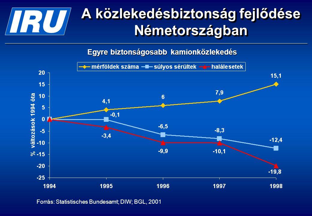 A közlekedésbiztonság fejlődése Németországban Forrás: Statistisches Bundesamt; DIW; BGL, 2001 Egyre biztonságosabb kamionközlekedés