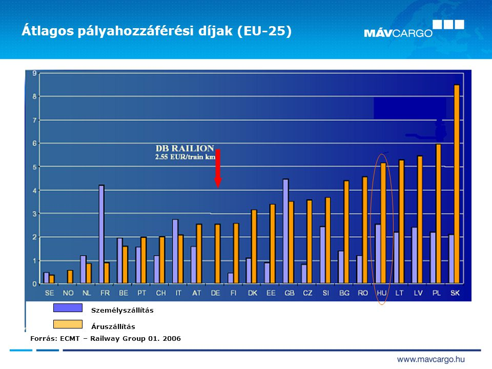 Átlagos pályahozzáférési díjak (EU-25) Személyszállítás Áruszállítás Forrás: ECMT – Railway Group 01. 2006
